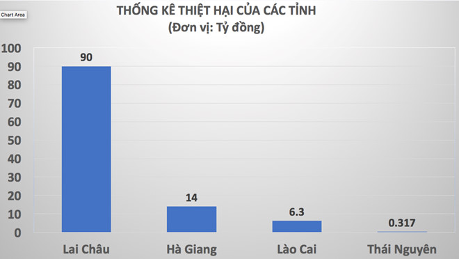 Lu quet o mien nui phia Bac: 14 nguoi chet, thiet hai tren 110 ty dong hinh anh 2