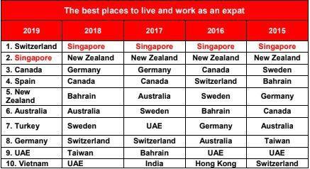 Singapore mất vị trí đáng sống nhất hành tinh, Việt Nam lọt Top 10 Ảnh 1